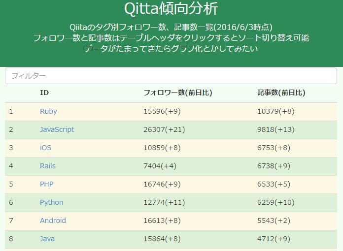 Qiitaのタグ別フォロー数と記事数で技術動向をつかむ