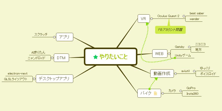 【XMind】今更ながらマインドマップを使う